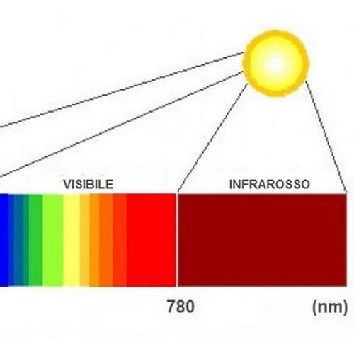 schema frequenze colori visibili e infrarosso